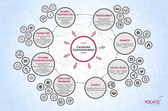 Vocato_Corporate_Communication_2019_mindmap_HIRES_Quelle VOCATO public relations GmbH (1024x677)